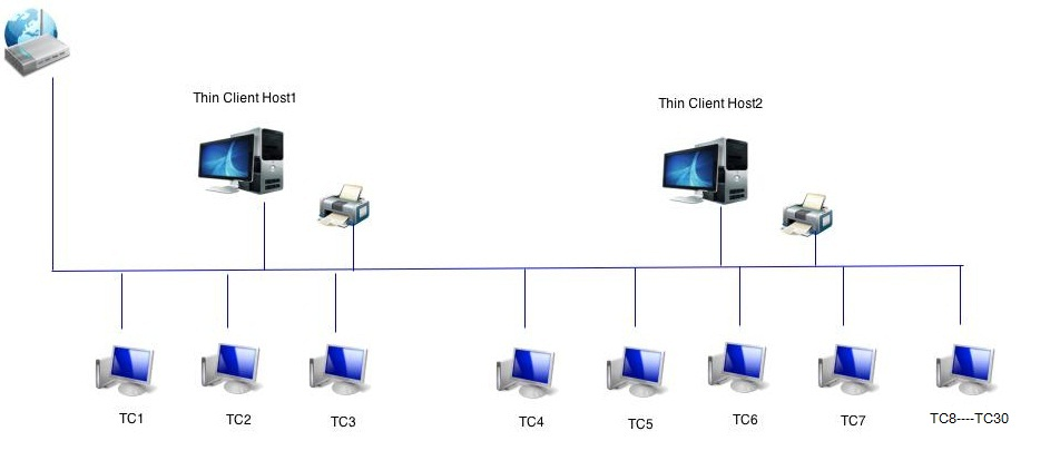 Thin Client Network